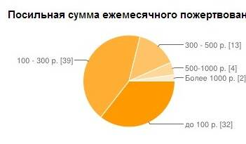 Если брать по минимуму, то в месяц легко наберем 10000 рублей. Прозрачность в распоряжении деньгами - вот главная задача Совета.